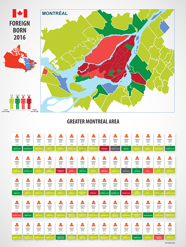 Montreal Foreign Born Population