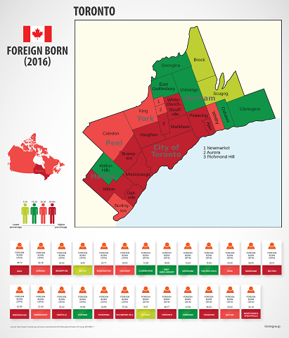 Toronto's Foreign Born Population