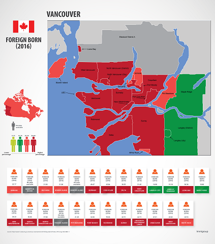Vancouver Foreign Born Population