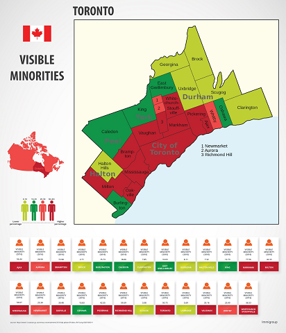 Visible Minorities in Toronto