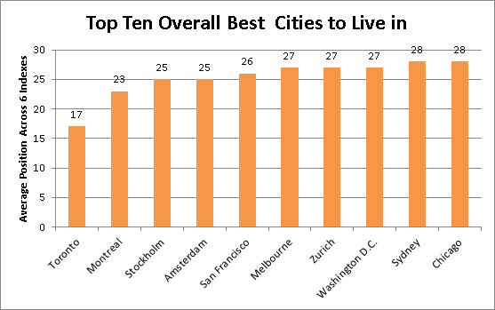 Top 10 Best Cities to Live in according to the Economist