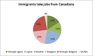 Immigrants take jobs from Canadians