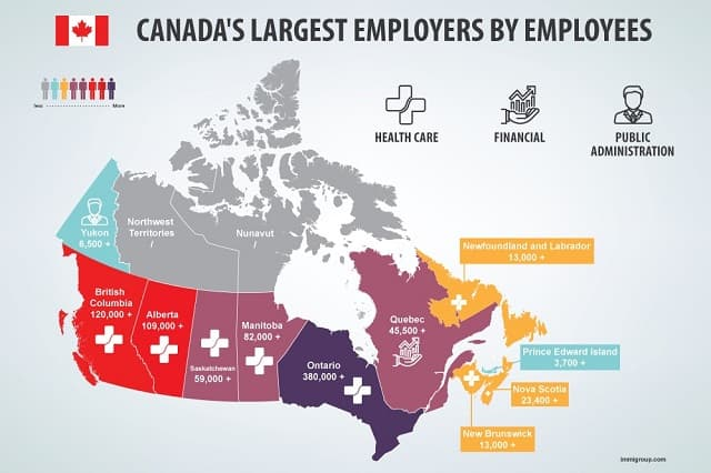Canada's Largest Employers