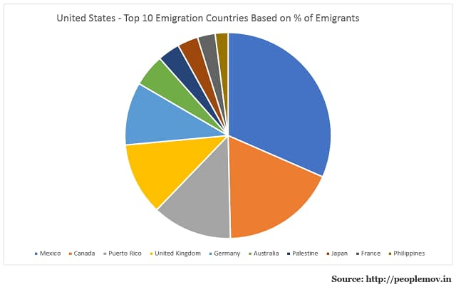 American Emigrants by Destination Country
