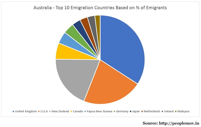 Australian Emigrants by Destination Country