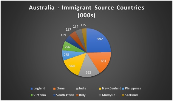 Immigrants to Australia