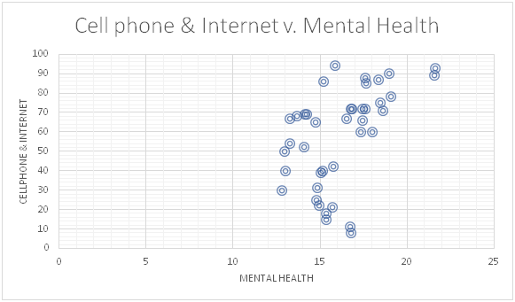 Cell Phone and internet usage vs mental health
