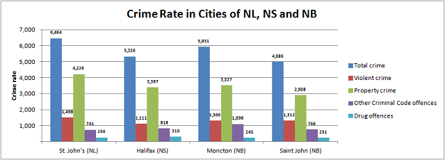 Crime Rate Maritimes