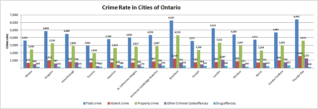 Ontario Crime Rate