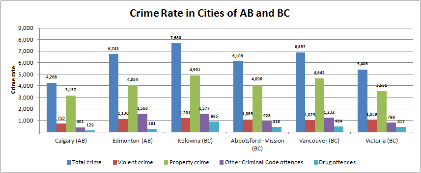 The Most Dangerous Cities in Canada - Immigroup - We Are Immigration Law