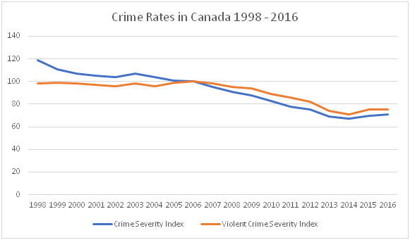National Canadian Crime Severity Index 1998-2016