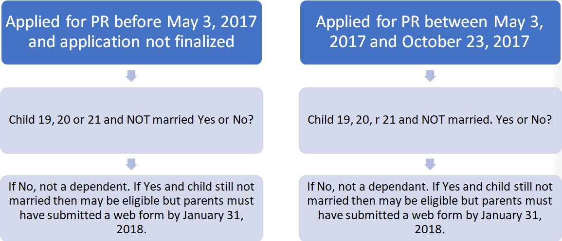 6 Worst Immigration Form Errors for Canada - Immigroup - We