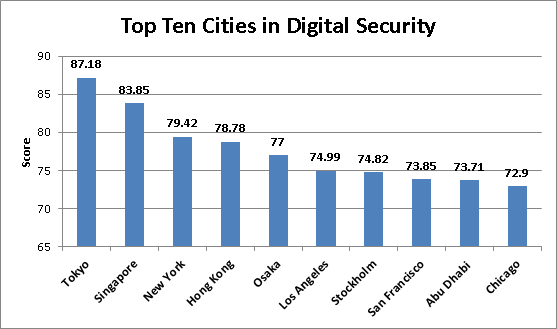 Top 10 Cities for Digital Security according to the Economist