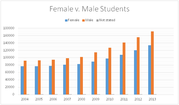 Foreign Students in Canada by Gender