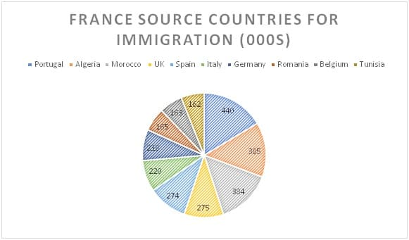 Immigrant population of France