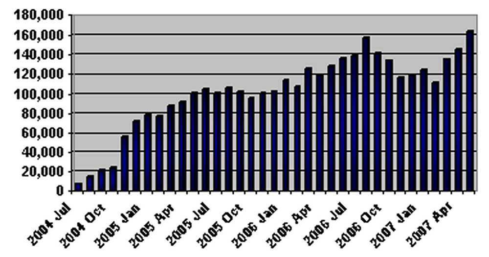 NEXUS Participation from 2004-2007