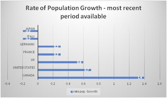 G7 Population Growth