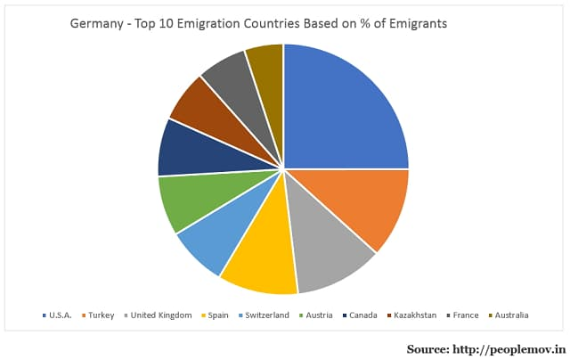 German Emigrants by Destination Country
