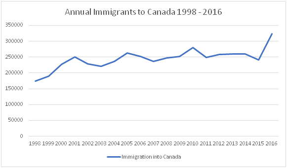 Canadian Immigration Rate 1998-2016