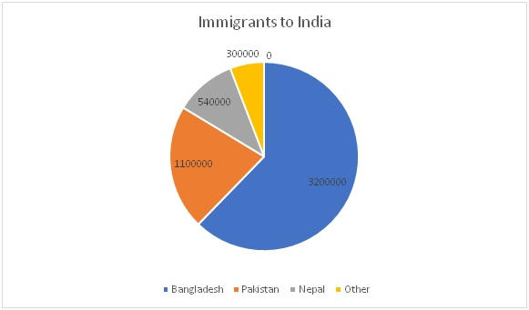 Immigrants to India