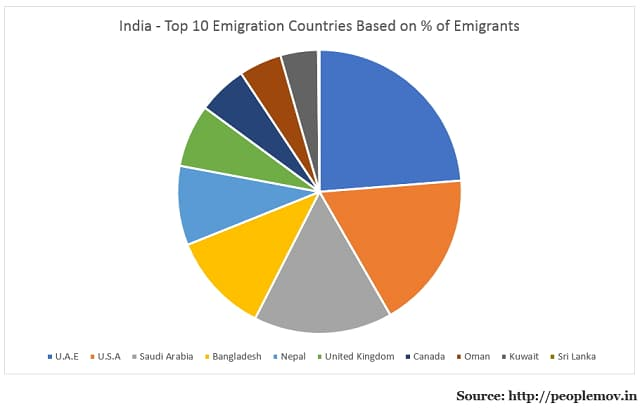 Indian Emigrants by Country