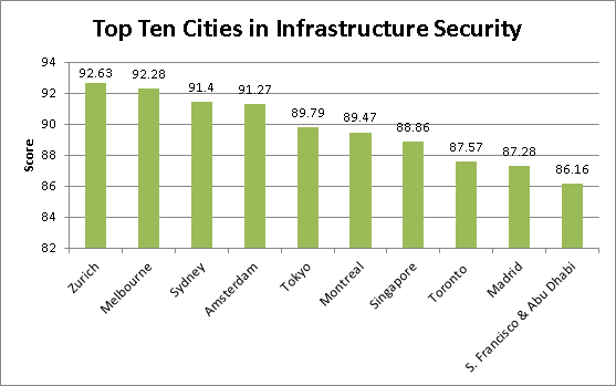 Top 10 Cities for Infrastructure according to the Economist