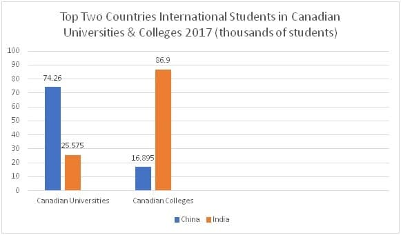 International Students in Canada - Top 2 Source Countries