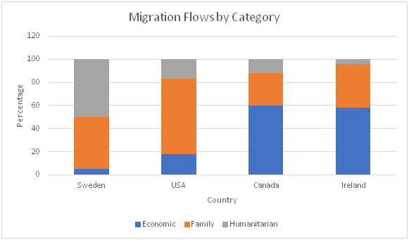 Migration Categories