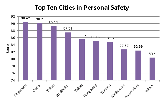 Top 10 Cities for Personal Safety according to the Economist