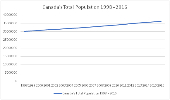 Canada's Population 1998-2016