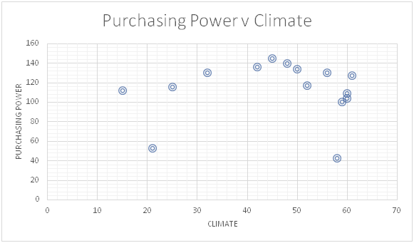 Purchasing Power vs Climate