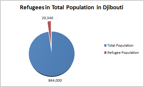Refugees in Djibouti