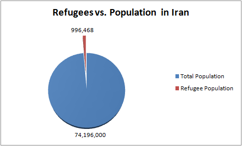 Refugees in Iran