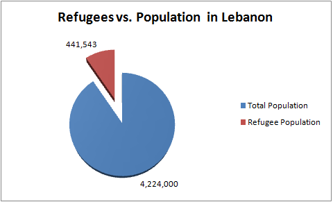 Refugees in Lebanon