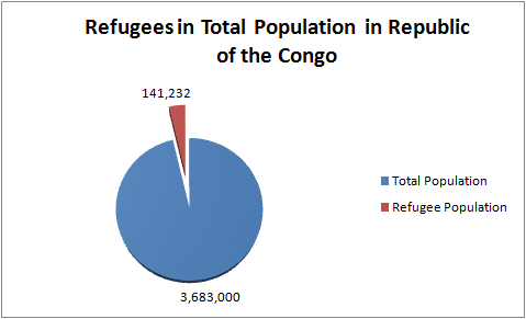 Refugees in the Republic of the Congo