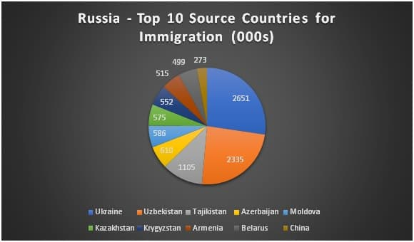 Immigrants in Russia
