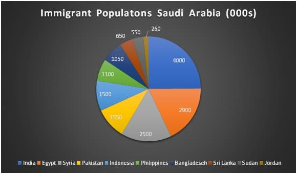 Saudi Immigrant Population