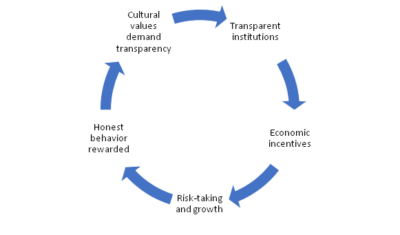 The Social Capital Cycle
