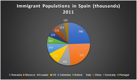 Immigrant Population of Spain