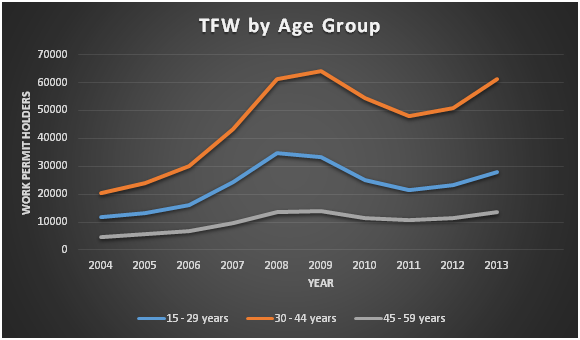Temporary Foreign Workers in Canada by Age Group