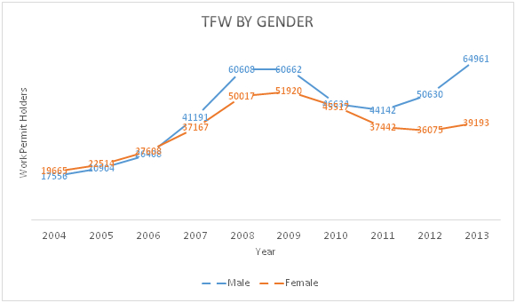 Temporary Foreign Workers in Canada by Gender