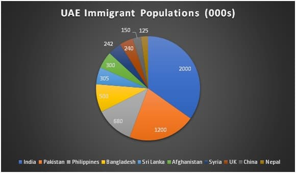 Immigrant population of the United Arab Emirates