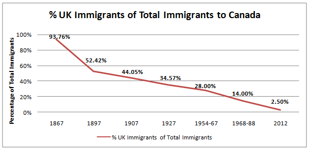 UK immigrants to Canada as a percentage of the total immigrants to Canada