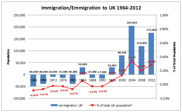 Net Migration to the United Kingdom from 1964 to 2012