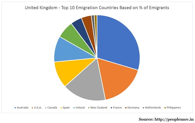 British Emigrants by Destination Country
