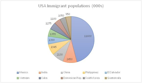 Immigrant population of the United States