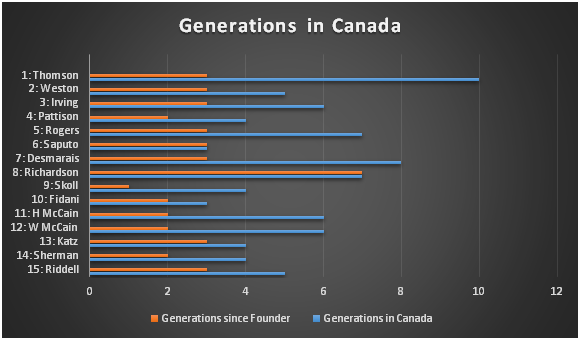 Generations in Canada for the Wealthiest Canadian Families