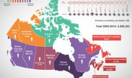Immigroup's permanent residents by province infographic